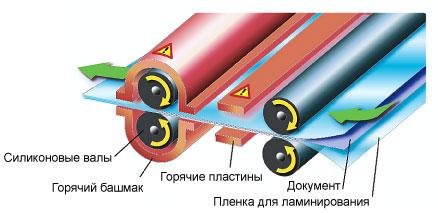 конструкция ламинатора