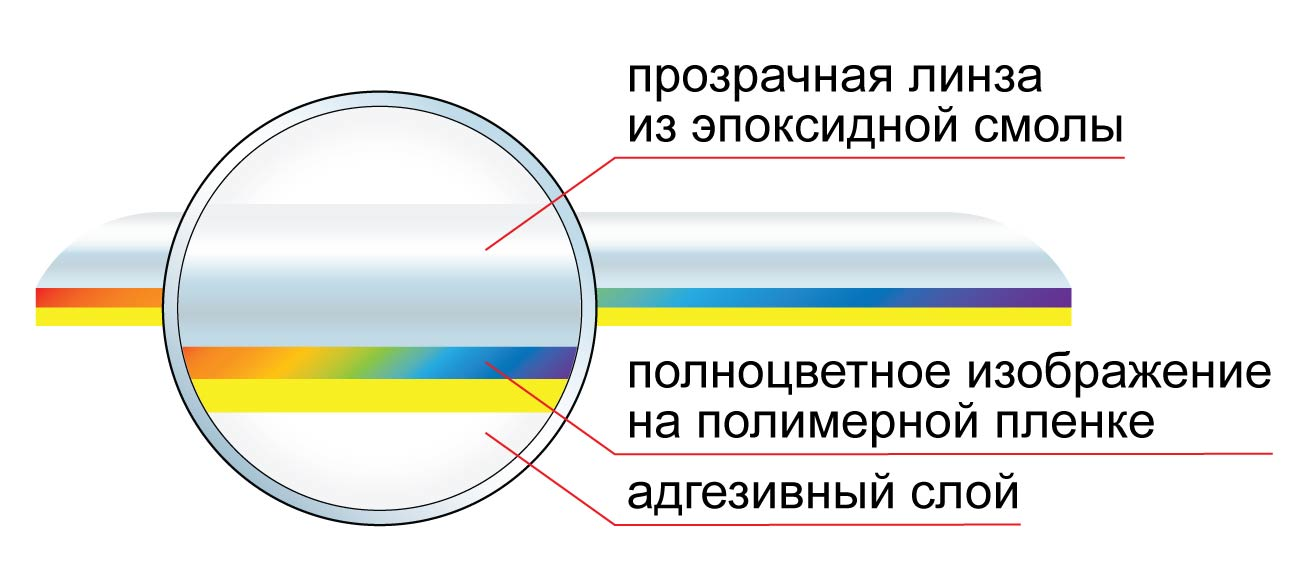 Структура объемной наклейки
